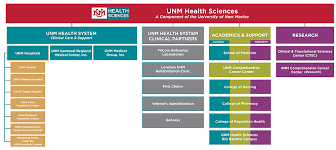 Unm Hsc Organization Unm Health Sciences Center The