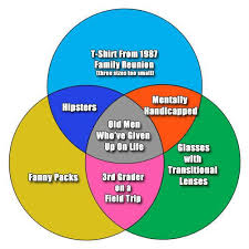 Venn Diagram Google Charts Pie Chart Google Search Pictures I Like Diagram Chart Funny