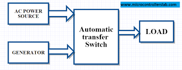 automatic transfer switch using pic microcontroller block diagram of automatic transfer switch of generator