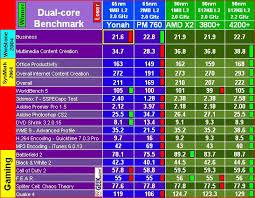 Cpu Ratings Chart 2019