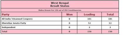 पश्चिम बंगाल में 27 मार्च से 29 अप्रैल के बीच 8 चरणों (27 मार्च, 1 अप्रैल, 6 अप्रैल, 10 अप्रैल, 17 अप्रैल, 22 अप्रैल, 26 अप्रैल और 29 अप्रैल) में मतदान. 6trut 7jrjlxxm