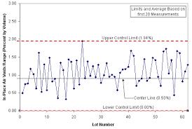 shewhart control charts control charts pavement interactive