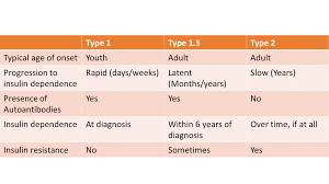 Type 1 Diabetes Vs Type 2 Diabetes Comparison Chart General Diabetic Discount Offers