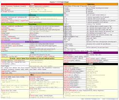 jquery cheat sheet interview questions jquery cheat sheets with java data structures
