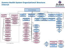 Summa Health My Chart 2010 Org Chart External Internal Updated 11 19 2010