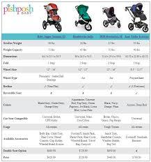 Compare Jogging Strollers Summit X3 Vs Indie Vs Revolution