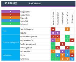 Rasci Responsibility Matrix Managementmania Com