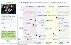 Healthcare Customer Journey Google Search Healthcare Cjm