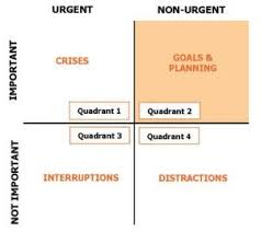 Urgent And Important Chart Coaching Tools 101 The Urgent Important Matrix What Is It