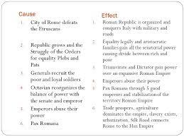 Roman Republic To Roman Empire Ppt Download