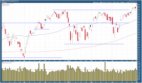 Stocks Soar On Stronger Volume