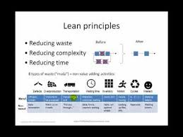 What Is Lean What Is Lean Principles Of Lean Manufacturing And Lean Office Youtube