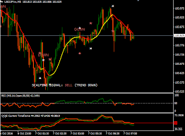 Download Ape Scalping Forex Trading System For Mt4 L Forex