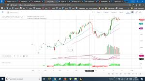 Mcx Crude Oil Chart Which Crude Oil Derivative Is Traded On Mcx Commodities