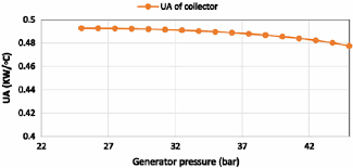 Effect Of Generator Pressure On Ua Of Solar Collector For