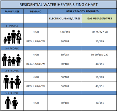 On Demand Water Heater Sizing Chart The 5 Best Tankless Water Heater For Family Of 4 Reviews