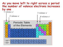 Part I - Introduction to the Periodic Table - ppt video online ...