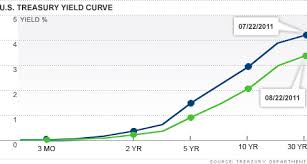 Treasury Yield Curve Chart Is The Yield Curve Signaling A Recession Aug 23 2011