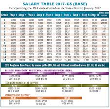 Army Base Pay Chart 2017 70 Conclusive Army Officer Pay Table