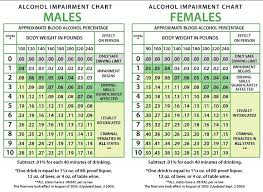Dui Alcohol Level Chart Estimated Blood Alcohol Content Bac Macomb County Owi