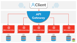 Microservices Architecture Design And Best Practices