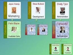 Asp Net Org Chart Pin On Organization Chart Component