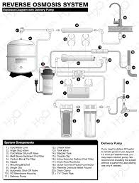 Whole Home Ro System Reverse Osmosis System Installation Guide H2o Distributors