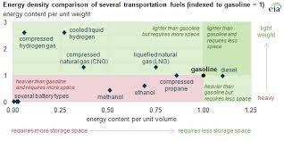 Few Transportation Fuels Surpass The Energy Densities Of