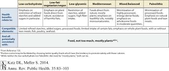 analysis essay diet analysis essay