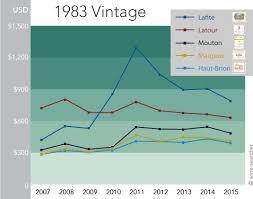 How Wine Prices Change