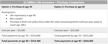 See rates for your age from reputable companies here. Should I Buy Life Insurance Today Or Tomorrow Winnipeg Financial Planning