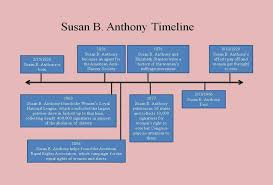 amhist susan b anthony table  a timeline of important events directly linked to susan b anthony