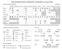 International phonetic alphabet (ipa) symbols used. International Phonetic Alphabet Ipa Photos Facebook