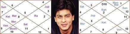 Rahu In 7th House In D9 Chart Astro Analysis Of Shahrukh Khan Horoscope Astrosharmistha