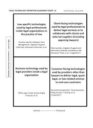 Definition For Chart Legal Technology Definition Quadrant Chart 1 0