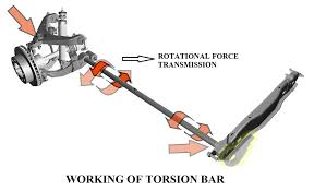 torsion bar. torsion bar suspension system in automobile | construction and working of torsion bar s