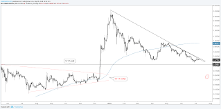 Ripple Chart Ripple Litecoin Charts At A Glance Trend Keeps Sellers