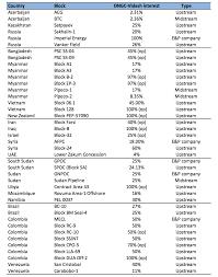 Ongc Stock Chart Ongc Videsh And Its Upcoming Ipo Ongc Videsh Private Ongc