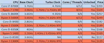 I3 Processor Comparison Chart 65 Unfolded Intel I7 Chart Comparison Chart