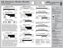Amateur Band Plan Greyscale