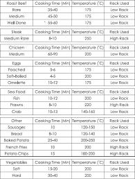 27 Memorable Baked Chicken Flow Chart