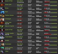 how does dotabuff s normal high very high skill level display work