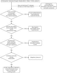 Ards Pathophysiology Flow Chart Negative Pressure Pulmonary Edema Revisited Pathophysiology