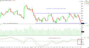 Punjab National Bank Stock Chart Pnb Idbi Bank Of India 3 Stocks That Can Dip 10 From The