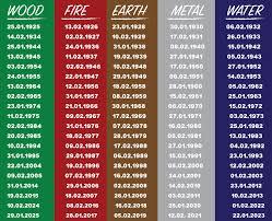 feng shui colors direction elememts. Feng-shui-birth-chart Feng Shui Colors Direction Elememts
