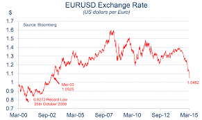 Euro Dollar Comparison Chart Chart Of The Month Euro Us Dollar Exchange Rate