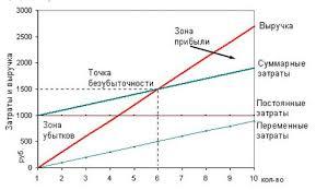 Курсовая работа Расчет порога рентабельности и запаса финансовой  Курсовая работа Расчет порога рентабельности и запаса финансовой устойчивости