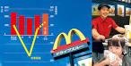 「マクドナルド上場以来最高益」の画像検索結果