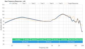 Raw Frequency Response Rtings Com