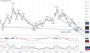 Sail Stock Price And Chart Nse Sail Tradingview India